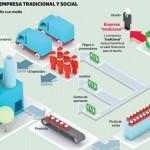 Emprendimiento que le cambia la cara a Chile